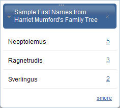 Explore all the first names in your family tree